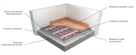 underfloor heating diagram displaying radiant set up