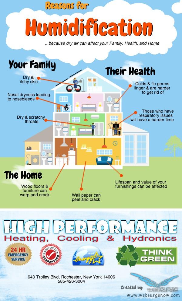 2014_04_highperformanceheating_humidification